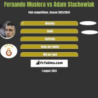 Fernando Muslera vs Adam Stachowiak h2h player stats