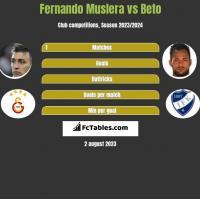 Fernando Muslera vs Beto h2h player stats