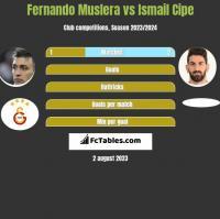 Fernando Muslera vs Ismail Cipe h2h player stats