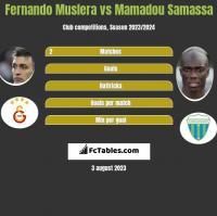 Fernando Muslera vs Mamadou Samassa h2h player stats