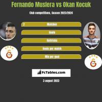 Fernando Muslera vs Okan Kocuk h2h player stats