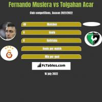 Fernando Muslera vs Tolgahan Acar h2h player stats