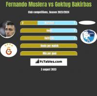 Fernando Muslera vs Goktug Bakirbas h2h player stats