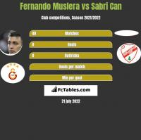 Fernando Muslera vs Sabri Can h2h player stats