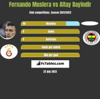 Fernando Muslera vs Altay Bayindir h2h player stats
