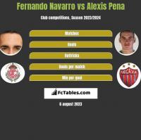 Fernando Navarro vs Alexis Pena h2h player stats