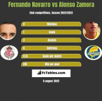 Fernando Navarro vs Alonso Zamora h2h player stats
