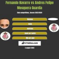 Fernando Navarro vs Andres Felipe Mosquera Guardia h2h player stats