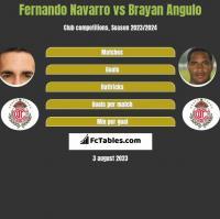 Fernando Navarro vs Brayan Angulo h2h player stats