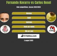Fernando Navarro vs Carlos Rosel h2h player stats