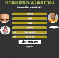 Fernando Navarro vs Daniel Arreola h2h player stats