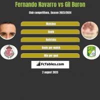Fernando Navarro vs Gil Buron h2h player stats