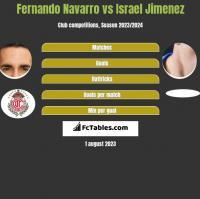 Fernando Navarro vs Israel Jimenez h2h player stats