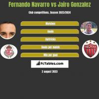 Fernando Navarro vs Jairo Gonzalez h2h player stats