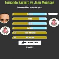 Fernando Navarro vs Jean Meneses h2h player stats