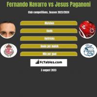 Fernando Navarro vs Jesus Paganoni h2h player stats