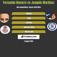 Fernando Navarro vs Joaquin Martinez h2h player stats