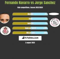 Fernando Navarro vs Jorge Sanchez h2h player stats