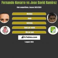 Fernando Navarro vs Jose David Ramirez h2h player stats