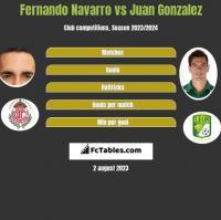 Fernando Navarro vs Juan Gonzalez h2h player stats