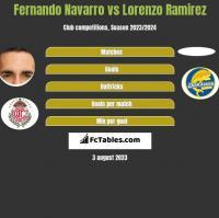 Fernando Navarro vs Lorenzo Ramirez h2h player stats