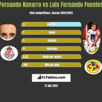 Fernando Navarro vs Luis Fernando Fuentes h2h player stats