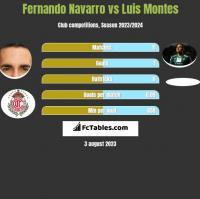 Fernando Navarro vs Luis Montes h2h player stats