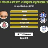 Fernando Navarro vs Miguel Angel Herrera h2h player stats