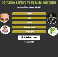 Fernando Navarro vs Osvaldo Rodriguez h2h player stats