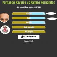 Fernando Navarro vs Ramiro Hernandez h2h player stats