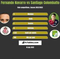 Fernando Navarro vs Santiago Colombatto h2h player stats