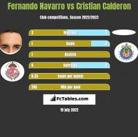 Fernando Navarro vs Cristian Calderon h2h player stats