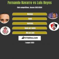 Fernando Navarro vs Luis Reyes h2h player stats