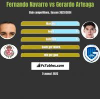 Fernando Navarro vs Gerardo Arteaga h2h player stats