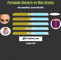 Fernando Navarro vs Blas Armoa h2h player stats