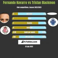 Fernando Navarro vs Tristan Blackmon h2h player stats
