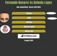 Fernando Navarro vs Antonio Lopez h2h player stats