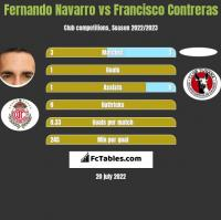 Fernando Navarro vs Francisco Contreras h2h player stats