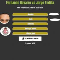 Fernando Navarro vs Jorge Padilla h2h player stats