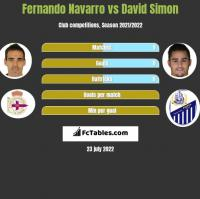 Fernando Navarro vs David Simon h2h player stats