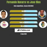 Fernando Navarro vs Jose Rios h2h player stats