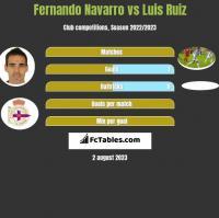 Fernando Navarro vs Luis Ruiz h2h player stats