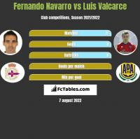 Fernando Navarro vs Luis Valcarce h2h player stats
