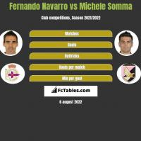 Fernando Navarro vs Michele Somma h2h player stats