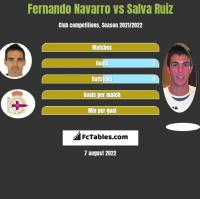 Fernando Navarro vs Salva Ruiz h2h player stats