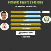 Fernando Navarro vs Josema h2h player stats