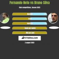 Fernando Neto vs Bruno Silva h2h player stats