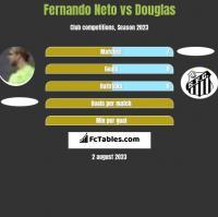 Fernando Neto vs Douglas h2h player stats