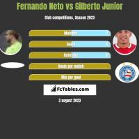 Fernando Neto vs Gilberto Junior h2h player stats