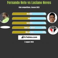 Fernando Neto vs Luciano Neves h2h player stats